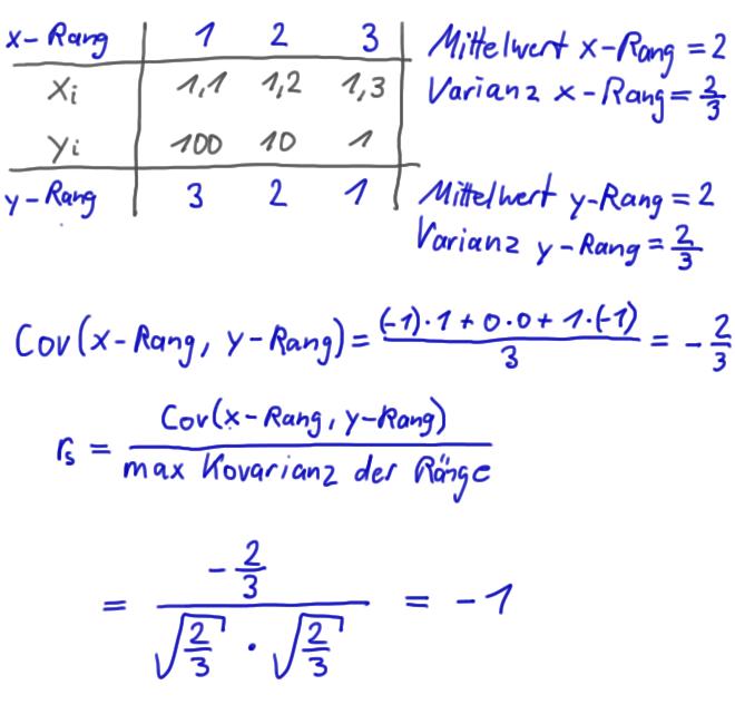 Kovarianz Verstehen Und Berechnen Mit Formel Und Beispiel 12